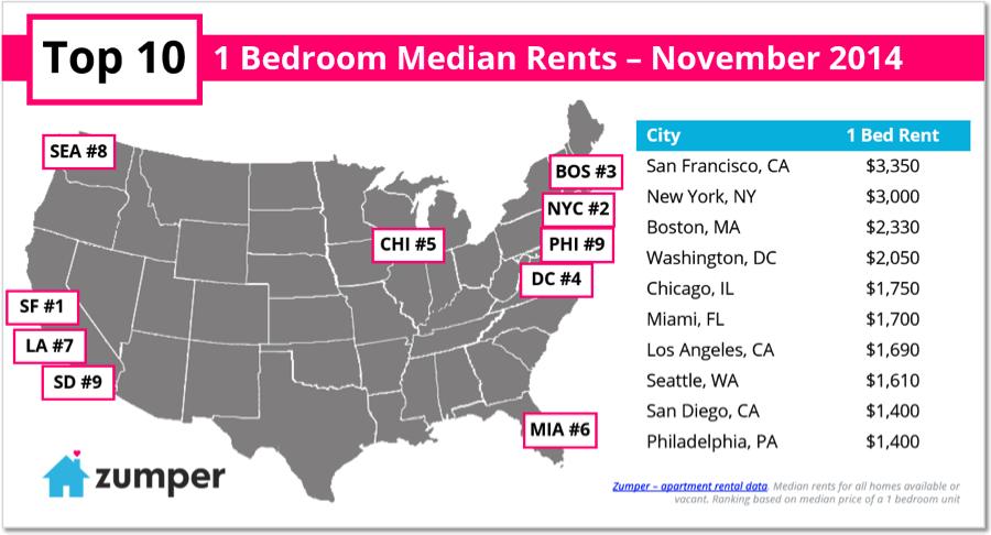 Top 10 Priciest U.S. Cities for Renters - November 2014