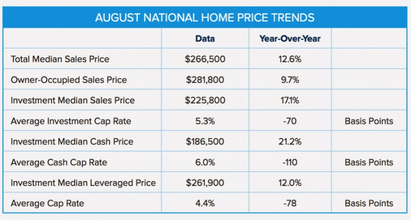 All-Cash Investment Home Prices Soar