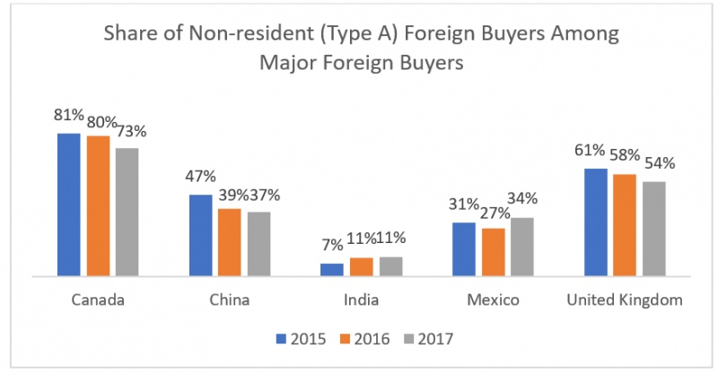 Where Are Mexicans Buying International Property